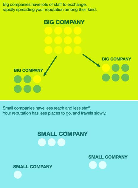 big names lead to big jobs