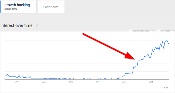 growth hacking in google trends